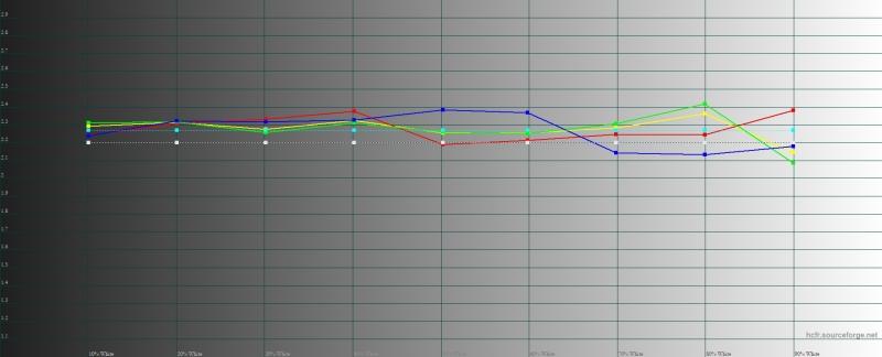 Xiaomi Mi 9T, гамма в «стандартном» режиме. Желтая линия – показатели Mi 9T, пунктирная – эталонная гамма