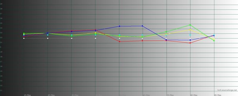 Xiaomi Mi 9T, гамма в режиме «повышенная контрастность». Желтая линия – показатели Mi 9T, пунктирная – эталонная гамма