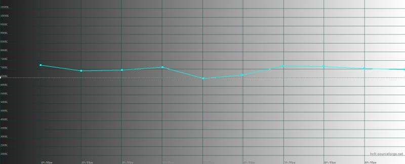 Xiaomi Mi 9T, цветовая температура в «стандартном» режиме. Голубая линия – показатели Mi 9T, пунктирная – эталонная температура