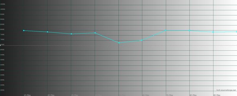 Xiaomi Mi 9T, цветовая температура в режиме «повышенная контрастность». Голубая линия – показатели Mi 9T, пунктирная – эталонная температура