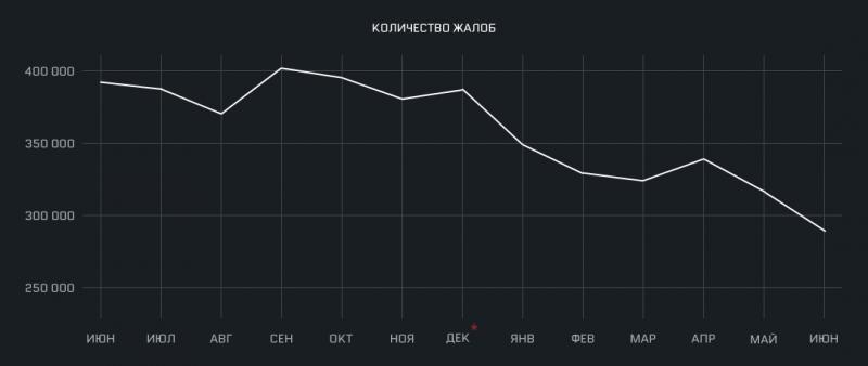 В Warface забанили 118 тыс. читеров за первую половину 2019 года