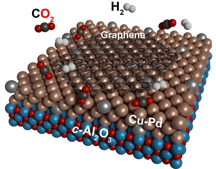 Учёные разработали технологию получения чистого графена из углекислого газа