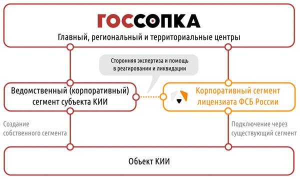 Варианты взаимодействия с центрами ГосСОПКА (источник изображения: компания «Перспективный мониторинг», amonitoring.ru)