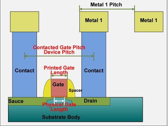 Условная структура транзистора на кристалле и сопутствующих элементов