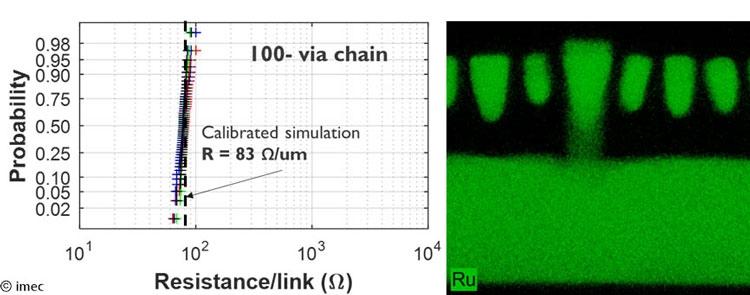 Изображение и данные измерения опытной 3-нм контактной структуры из рутения (Imec)