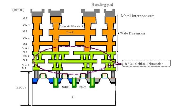 Imec сумел изготовить 3-нм слой M2 (металлический слой контактов в контактной структуре чипа)