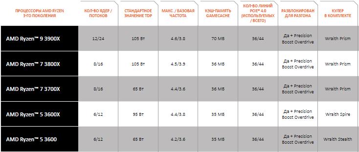 """Названы рекомендованные рублёвые цены на процессоры AMD Ryzen 3000 и видеокарты серии Radeon RX 5700"""""""