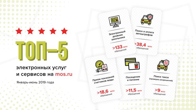 """Названы самые популярные у москвичей электронные услуги"""""""
