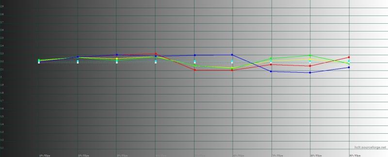 OnePlus 7 Pro, гамма в режиме калибровки дисплея по умолчанию («яркие цвета»). Желтая линия – показатели OnePlus 7 Pro, пунктирная – эталонная гамма