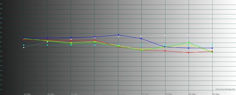 OnePlus 7 Pro, гамма в режиме калибровки дисплея по цветовому охвату sRGB. Желтая линия – показатели OnePlus 7 Pro, пунктирная – эталонная гамма