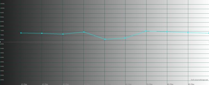 OnePlus 7 Pro, цветовая температура в режиме калибровки дисплея по умолчанию («яркие цвета»). Голубая линия – показатели OnePlus 7 Pro, пунктирная – эталонная температура