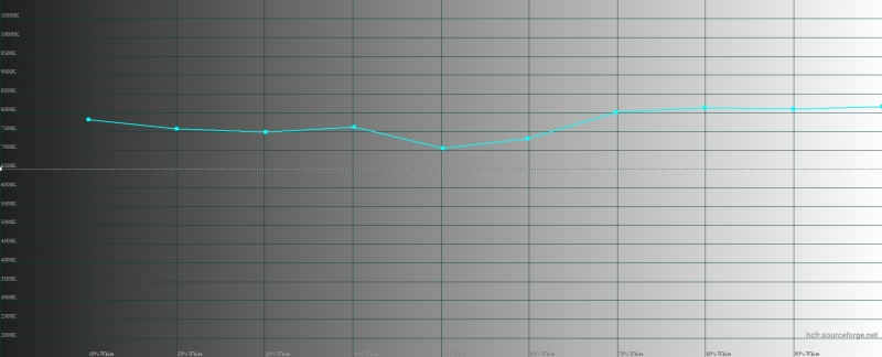 OnePlus 7 Pro, цветовая температура в режиме калибровки по цветовому охвату sRGB. Голубая линия – показатели OnePlus 7 Pro, пунктирная – эталонная температура