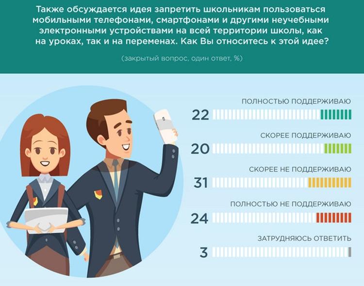 """Две трети россиян поддерживают запрет использования гаджетов в школьных классах"""""""