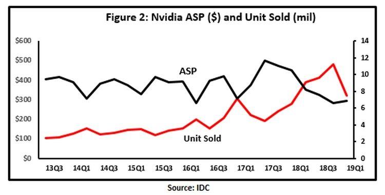 """Для лидерства на рынке видеокарт NVIDIA не потребуется ценовая война"""""""