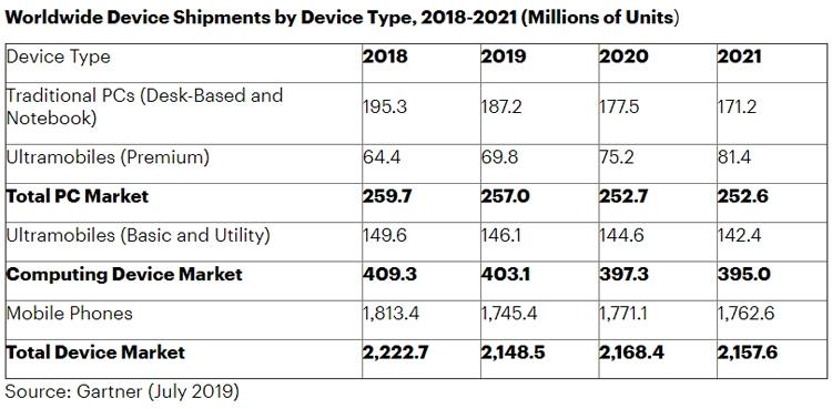 """Gartner: рынок компьютерных устройств в 2019 году ждёт падение"""""""