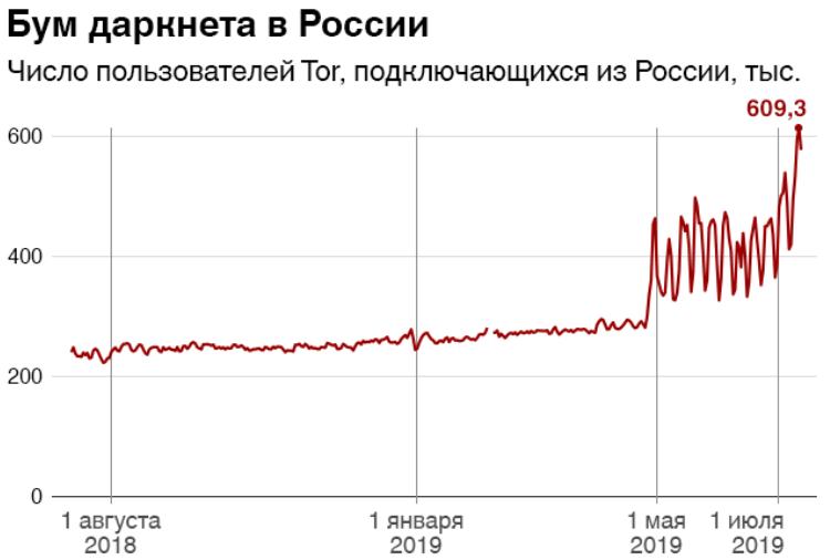 """Россия вышла на первое место по количеству пользователей браузера Tor"""""""