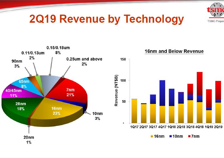 """Квартальный отчёт TSMC: выручка от реализации 7-нм продуктов не превысила 21 %"""""""