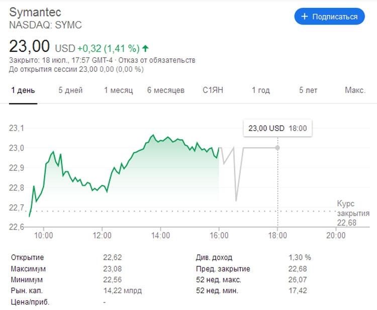 Скриншот с курсом акций Symantec на момент публикации новости