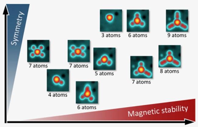 Экспериментально выявленная закономерность устойчивости намагниченности от симметрии атомных структур (Forschungszentrum Jülich / Universität Hamburg)