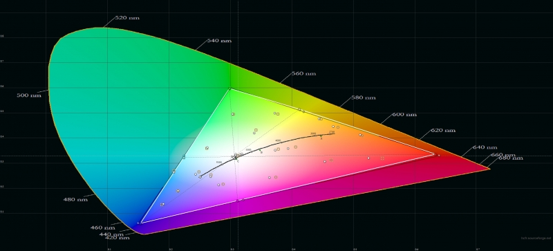 Honor 20 Pro, цветовой охват в режиме обычной цветопередачи. Серый треугольник – охват sRGB, белый треугольник – охват Honor 20 Pro
