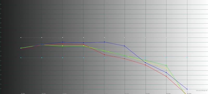 Honor 20 Pro, гамма в режиме обычной цветопередачи. Желтая линия – показатели Honor 20 Pro, пунктирная – эталонная гамма
