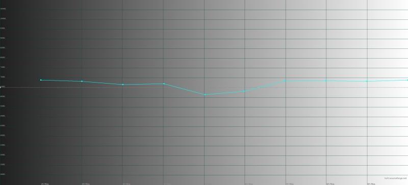 Honor 20 Pro, цветовая температура в режиме обычной цветопередачи. Голубая линия – показатели Honor 20 Pro, пунктирная – эталонная температура