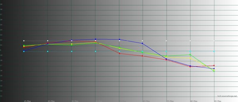 Huawei P smart Z, гамма в режиме Normal Mode. Желтая линия – показатели P smart Z, пунктирная – эталонная гамма