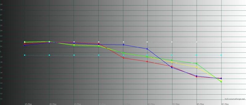 Huawei P smart Z, гамма в режиме Vivid Mode. Желтая линия – показатели P smart Z, пунктирная – эталонная гамма