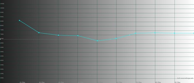 Huawei P smart Z, цветовая температура в режиме Normal Mode. Голубая линия – показатели P smart Z, пунктирная – эталонная температура