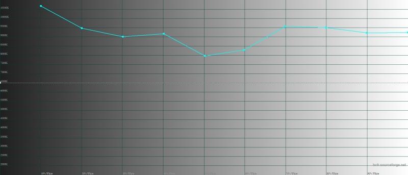 Huawei P smart Z, цветовая температура в режиме Vivid Mode. Голубая линия – показатели Huawei P smart Z, пунктирная – эталонная температура