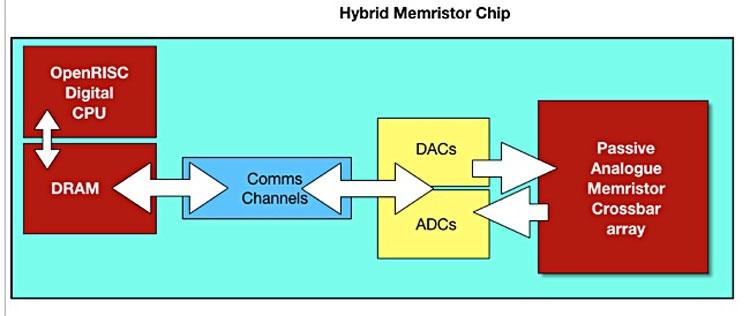 Диаграмма строения процессора с массивом мемристоров