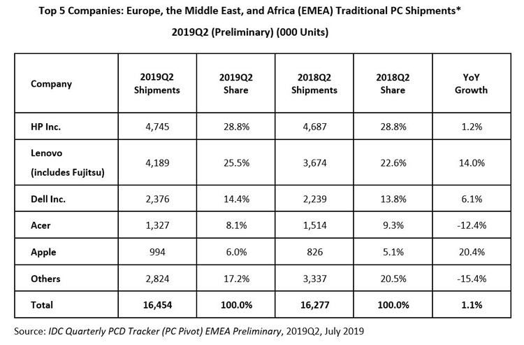 """ПК-рынок в регионе EMEA: спрос в коммерческом сегменте растёт, в потребительском — падает"""""""