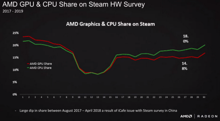 """AMD объяснила, почему Steam неточно определяет долю её процессоров и видеокарт на рынке"""""""