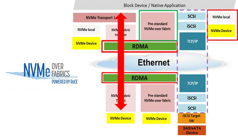 NVMe-oF (NVMe over Fabrics) версии 1.1