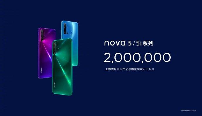 """Huawei продала за месяц больше 2 млн смартфонов Nova 5, сохранив прежние темпы"""""""
