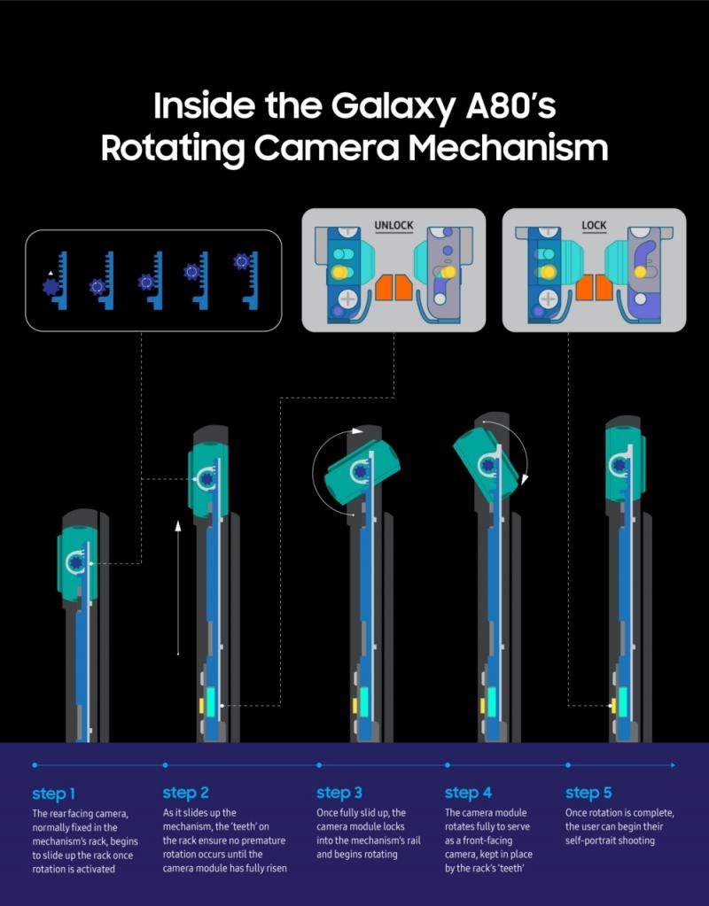 Механизм поворотной камеры