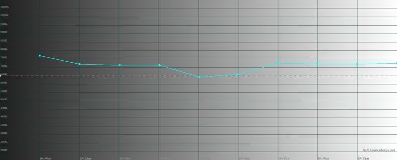 Samsung Galaxy A80, цветовая температура в режиме цветопередачи «насыщенные цвета». Голубая линия – показатели Galaxy A80, пунктирная – эталонная температура