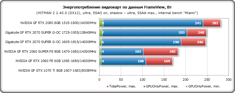 Обзор видеокарты Gigabyte GeForce RTX 2070 SUPER Gaming OC: стремление к 2080-й