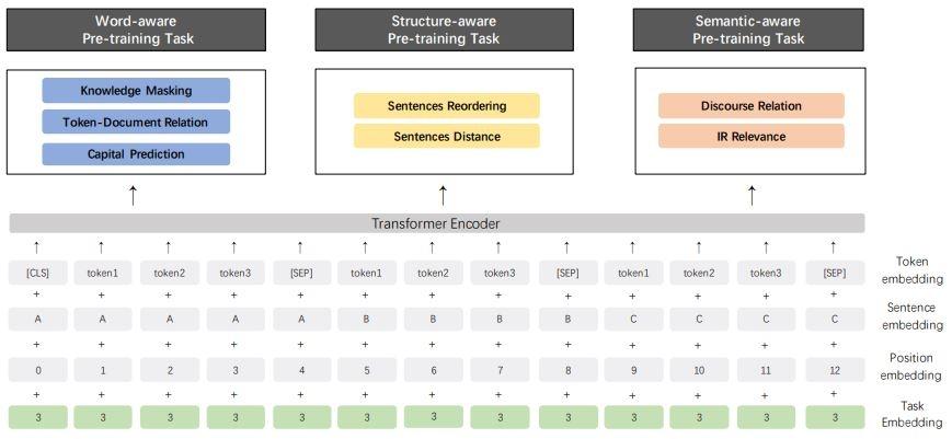 Входные данные для ERNEIE включают в себя токены (единицы анализа текста), сами анализируемые предложения, данные о позициях токенов в них и необходимые для выполнения задачи.
