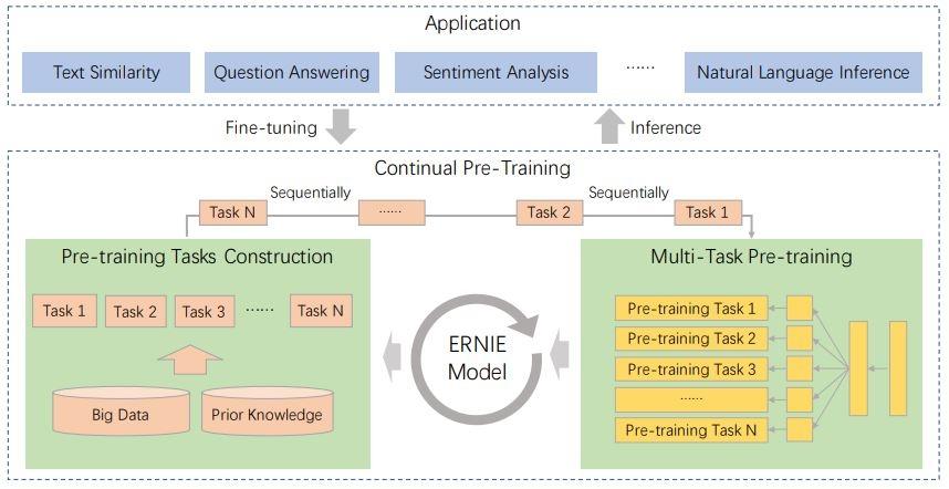 Структура ERNIE 2.0, в которой различные задачи для обучения могут ставиться одновременно и добавляться по мере необходимости, а сама модель может быть настроена для решения любого типа задач в области понимания естественного языка.