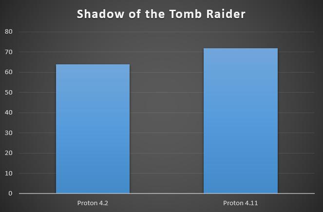 """Proton 4.11: ускорение многопоточных игр и возможные изменения в ядре Linux"""""""