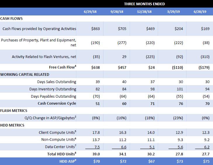 """Квартальный отчёт WDC: хорошо продавались преимущественно жёсткие диски для серверов"""""""