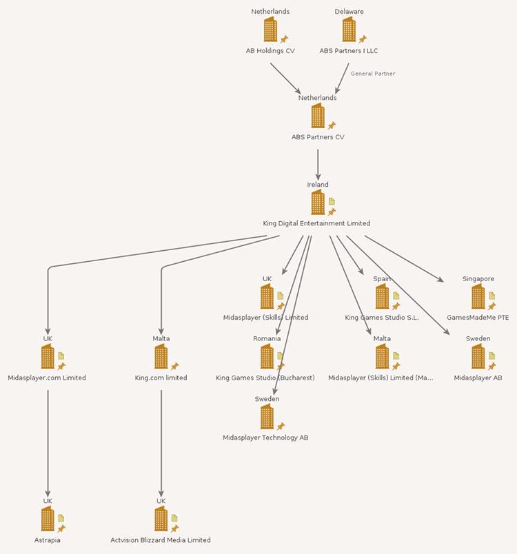 Некоторые компании, входящие в King Group