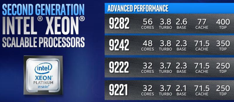 Текущая серия Xeon Cascade Lake AP