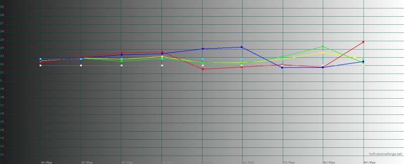 Vivo V17 Neo, гамма. Желтая линия – показатели Vivo V17 Neo, пунктирная – эталонная гамма