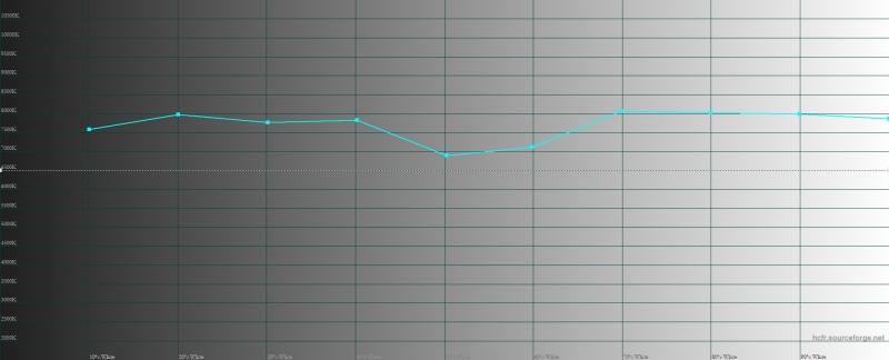Vivo V17 Neo, цветовая температура. Голубая линия – показатели Vivo V17 Neo, пунктирная – эталонная температура