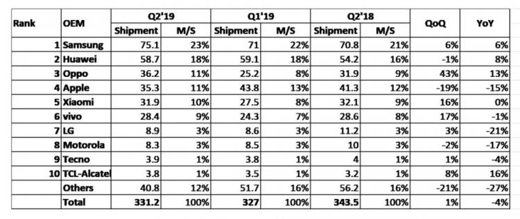 "Apple опустилась на 4-е место в рейтинге IHS Markit после рекордного падения продаж iPhone"""