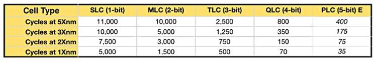 Примерное число циклов перезаписи в каждую ячейку в зависимости от техпроцесса и разрядности ячейки (Blocks & Files)