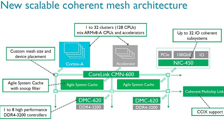 Ячеистая сетевая архитектура ARM