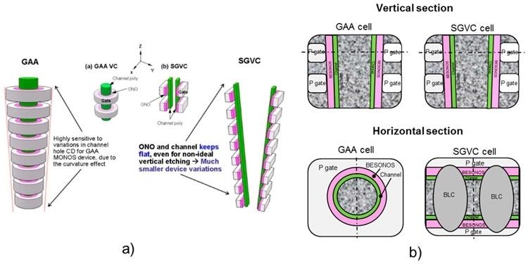Сравнение 3D NAND с затворами GAA (круглыми) и SGVC (половинками)